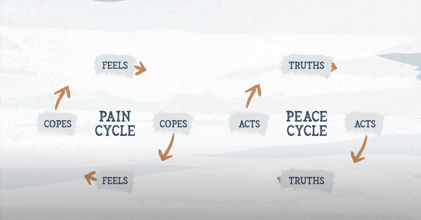 pain-and-peace-cycle-overview-img